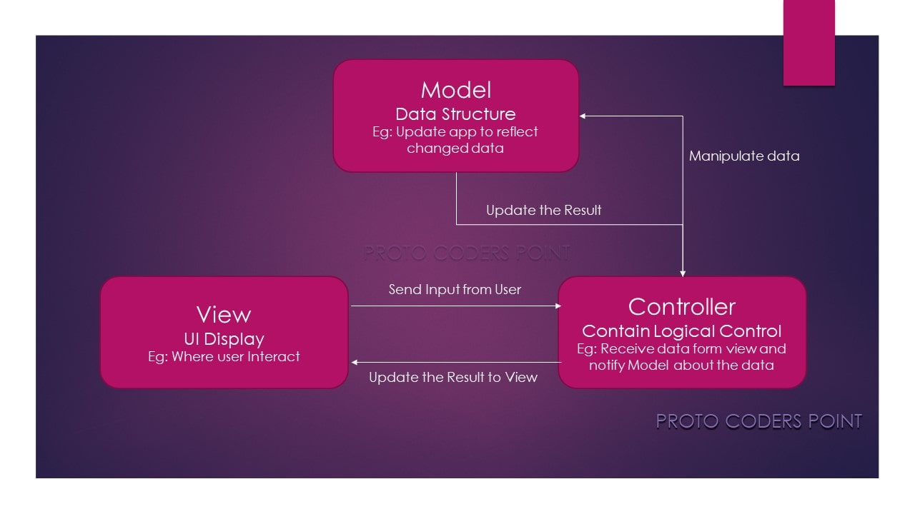MVC model view Controller architecture pattern android example